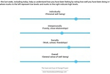 Using Clinical Measures DASS/ORS/SRS/HHH & Luscher (MEL) Integrating e-health technology