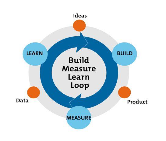 Meetup - Lean Start-up in Enterprises